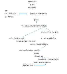 final diagram verse